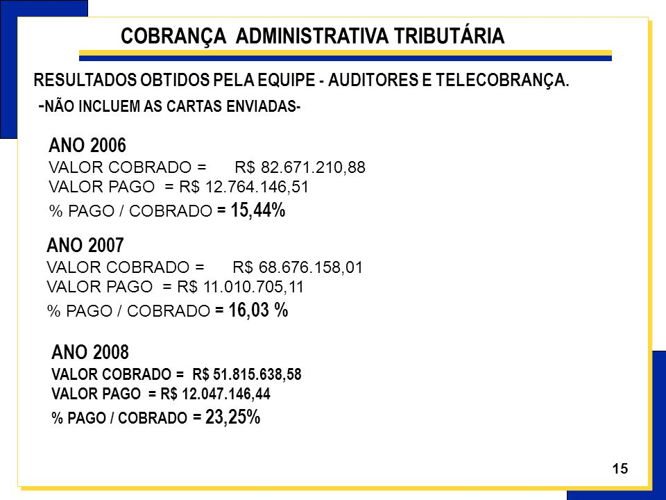 15 ANO 2006 VALOR COBRADO = R$ 82.671.210,88 VALOR PAGO = R$ 12.764.146,51 % PAGO / COBRADO = 15,44% ANO 2007 VALOR COBRADO = R$ 68.676.158,01 VALOR P