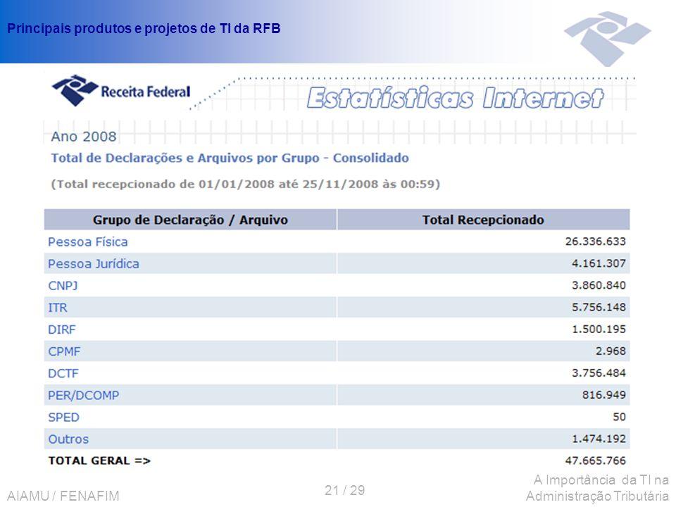 AIAMU / FENAFIM 21 / 29 A Importância da TI na Administração Tributária Principais produtos e projetos de TI da RFB