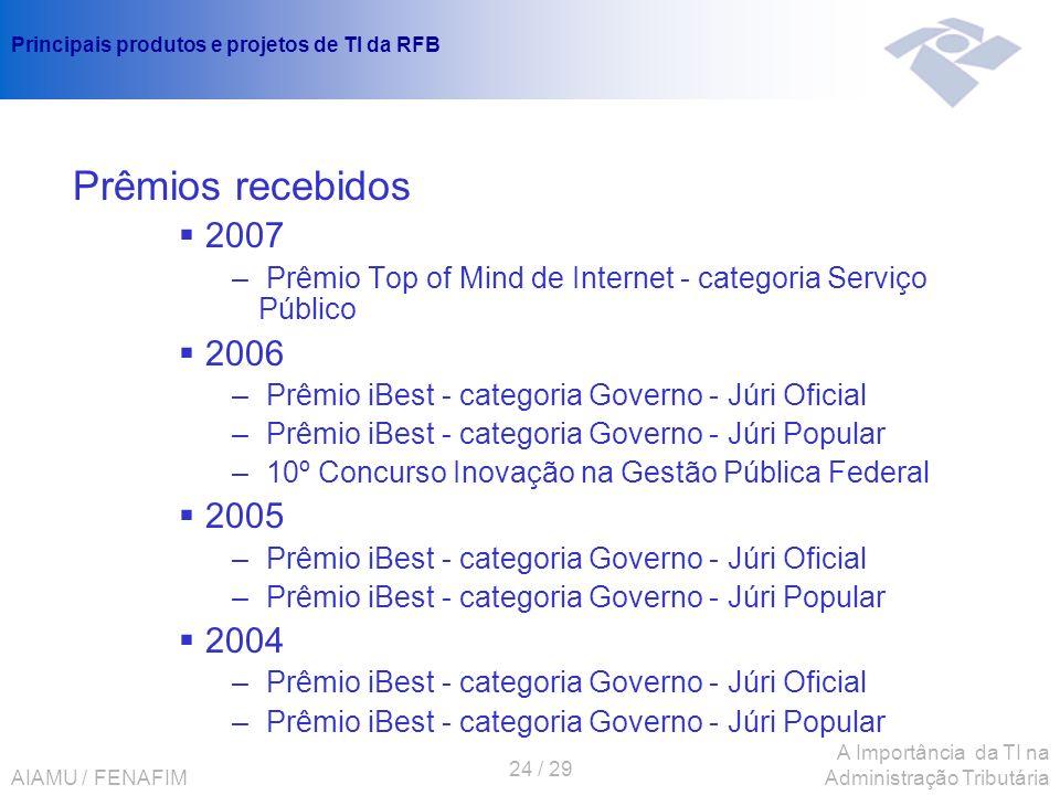 AIAMU / FENAFIM 24 / 29 A Importância da TI na Administração Tributária Principais produtos e projetos de TI da RFB Prêmios recebidos 2007 – Prêmio To