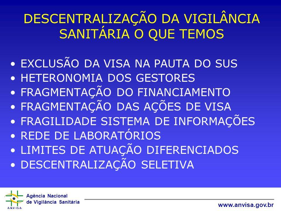 Agência Nacional de Vigilância Sanitária www.anvisa.gov.br DESCENTRALIZAÇÃO DA VIGILÂNCIA SANITÁRIA O QUE TEMOS EXCLUSÃO DA VISA NA PAUTA DO SUS HETER