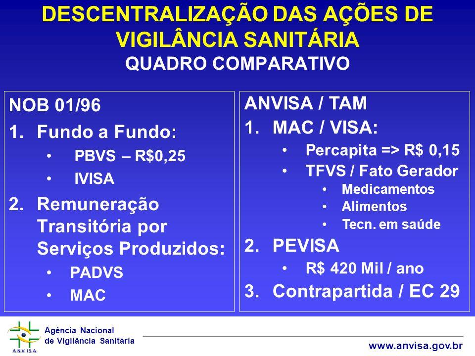 Agência Nacional de Vigilância Sanitária www.anvisa.gov.br DESCENTRALIZAÇÃO DAS AÇÕES DE VIGILÂNCIA SANITÁRIA QUADRO COMPARATIVO NOB 01/96 1.Fundo a F