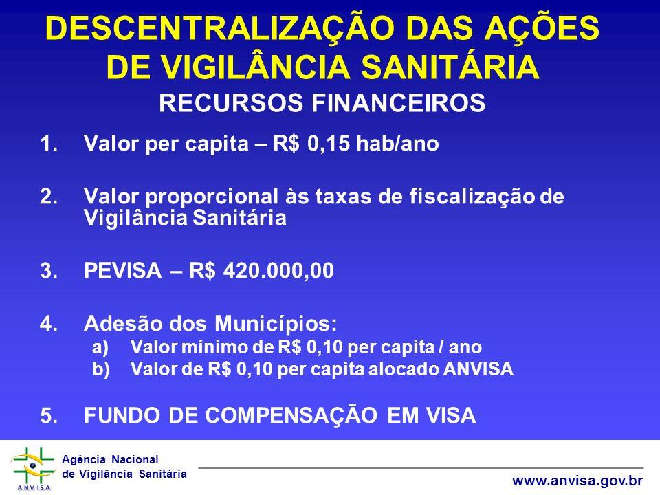 Agência Nacional de Vigilância Sanitária www.anvisa.gov.br DESCENTRALIZAÇÃO DAS AÇÕES DE VIGILÂNCIA SANITÁRIA RECURSOS FINANCEIROS 1.Valor per capita