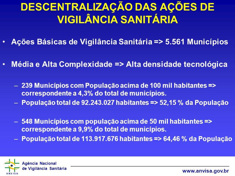 Agência Nacional de Vigilância Sanitária www.anvisa.gov.br Ações Básicas de Vigilância Sanitária => 5.561 Municípios Média e Alta Complexidade => Alta