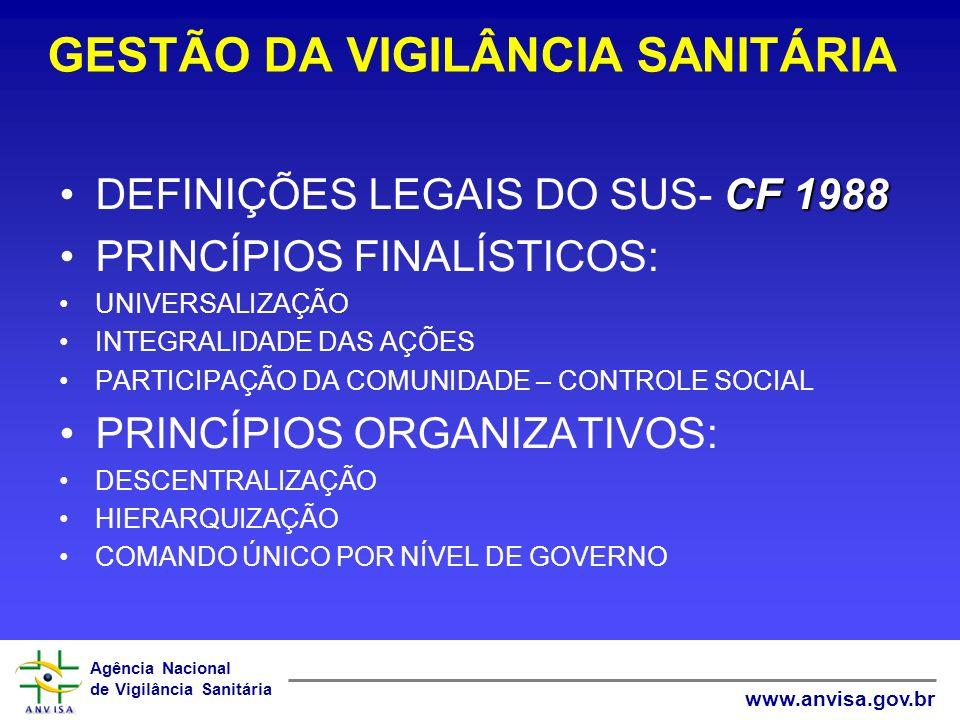 Agência Nacional de Vigilância Sanitária www.anvisa.gov.br VIGILÂNCIA SANITÁRIA NO SUS DEFINIÇÕES LEGAIS – LEI 8080/90 1.ORGANIZAÇÃO, DIREÇÃO E GESTÃO SUS 2.COMPETÊNCIAS/ATRIBUIÇÕES DAS ESFERAS DE GOVERNO 3.PARTICIPAÇÃO COMPLEMENTAR DO SETOR PRIVADO 4.POLÍTICA DE RH 5.RECURSOS FINANCEIROS, GESTÃO FINANCEIRA, PLANEJAMENTO E ORÇAMENTO