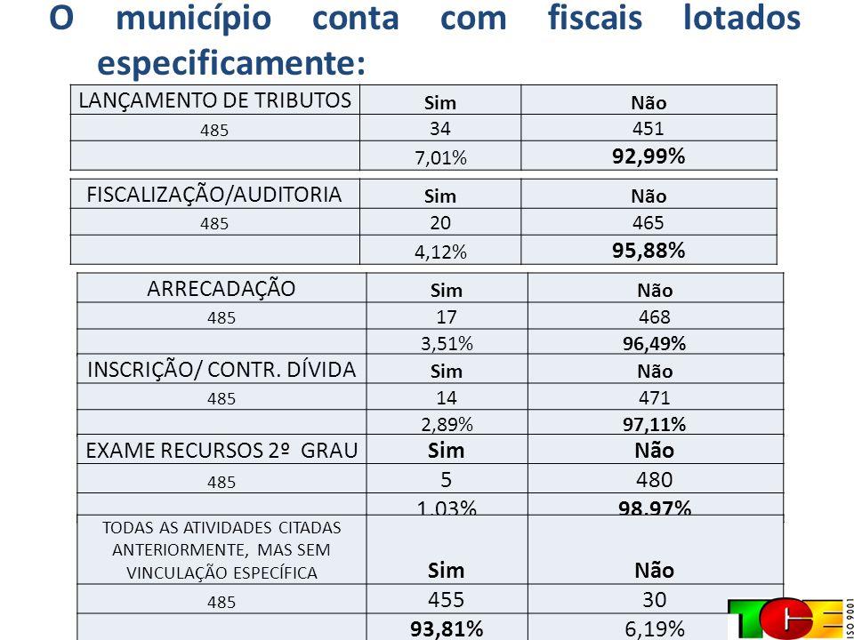 O município conta com fiscais lotados especificamente: LANÇAMENTO DE TRIBUTOS SimNão 485 34451 7,01% 92,99% FISCALIZAÇÃO/AUDITORIA SimNão 485 20465 4,