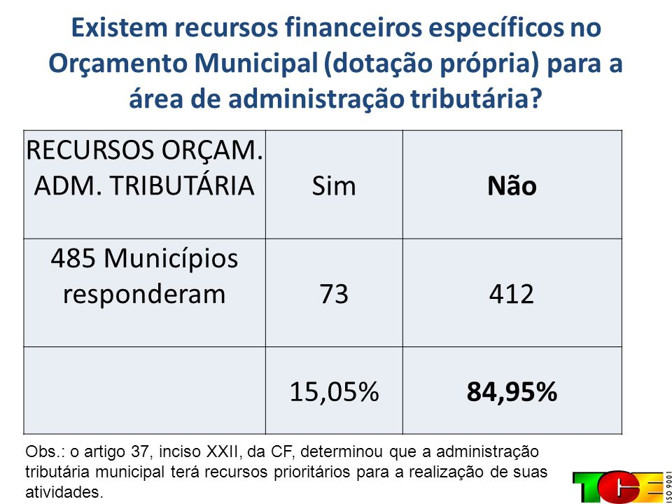 Existem recursos financeiros específicos no Orçamento Municipal (dotação própria) para a área de administração tributária? RECURSOS ORÇAM. ADM. TRIBUT