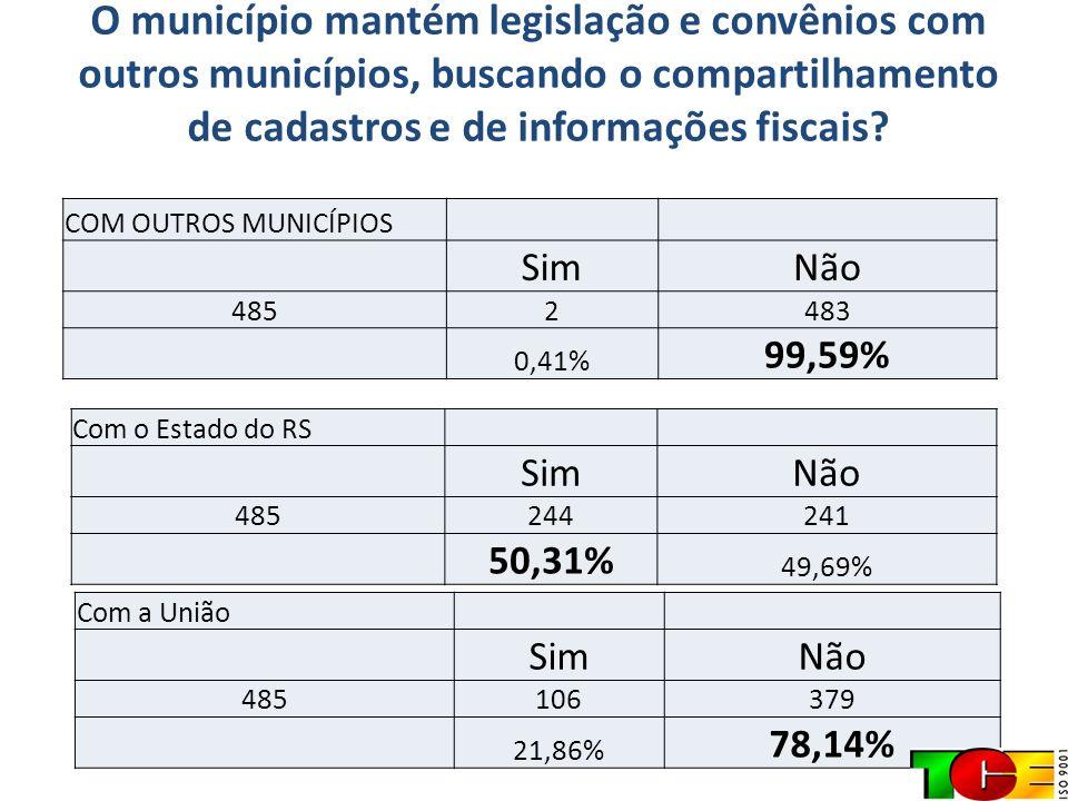 O município mantém legislação e convênios com outros municípios, buscando o compartilhamento de cadastros e de informações fiscais? COM OUTROS MUNICÍP