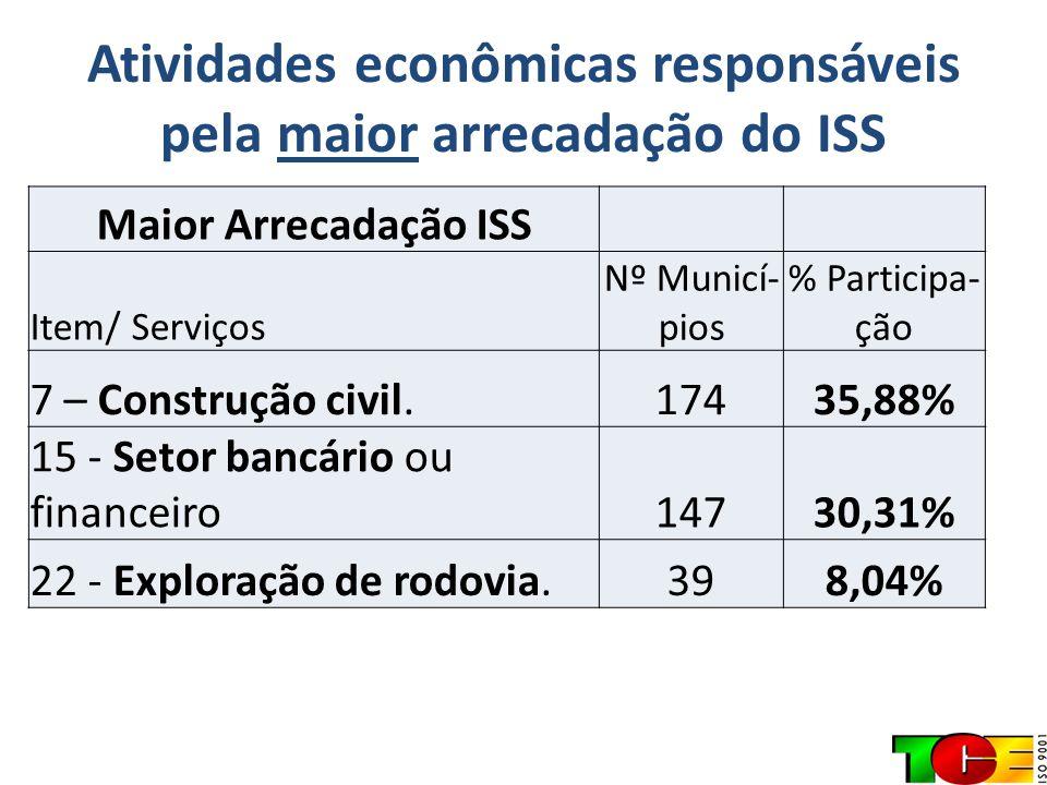 Atividades econômicas responsáveis pela maior arrecadação do ISS Maior Arrecadação ISS Item/ Serviços Nº Municí- pios % Participa- ção 7 – Construção