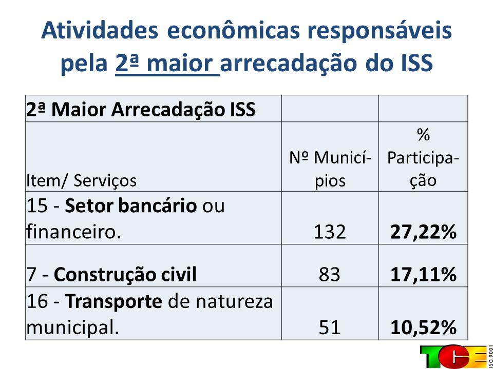 Atividades econômicas responsáveis pela 2ª maior arrecadação do ISS 2ª Maior Arrecadação ISS Item/ Serviços Nº Municí- pios % Participa- ção 15 - Seto