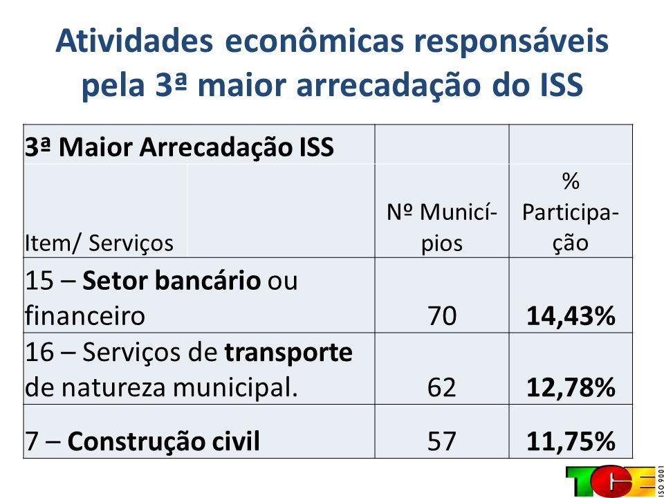 Atividades econômicas responsáveis pela 3ª maior arrecadação do ISS 3ª Maior Arrecadação ISS Item/ Serviços Nº Municí- pios % Participa- ção 15 – Seto