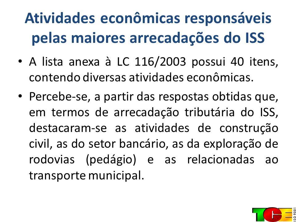 Atividades econômicas responsáveis pelas maiores arrecadações do ISS A lista anexa à LC 116/2003 possui 40 itens, contendo diversas atividades econômi