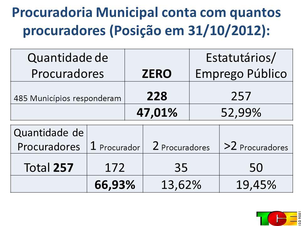 Procuradoria Municipal conta com quantos procuradores (Posição em 31/10/2012): Quantidade de ProcuradoresZERO Estatutários/ Emprego Público 485 Municí