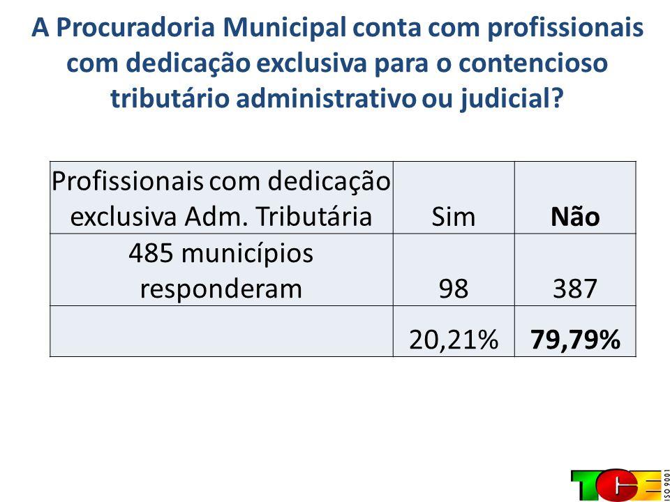 A Procuradoria Municipal conta com profissionais com dedicação exclusiva para o contencioso tributário administrativo ou judicial? Profissionais com d