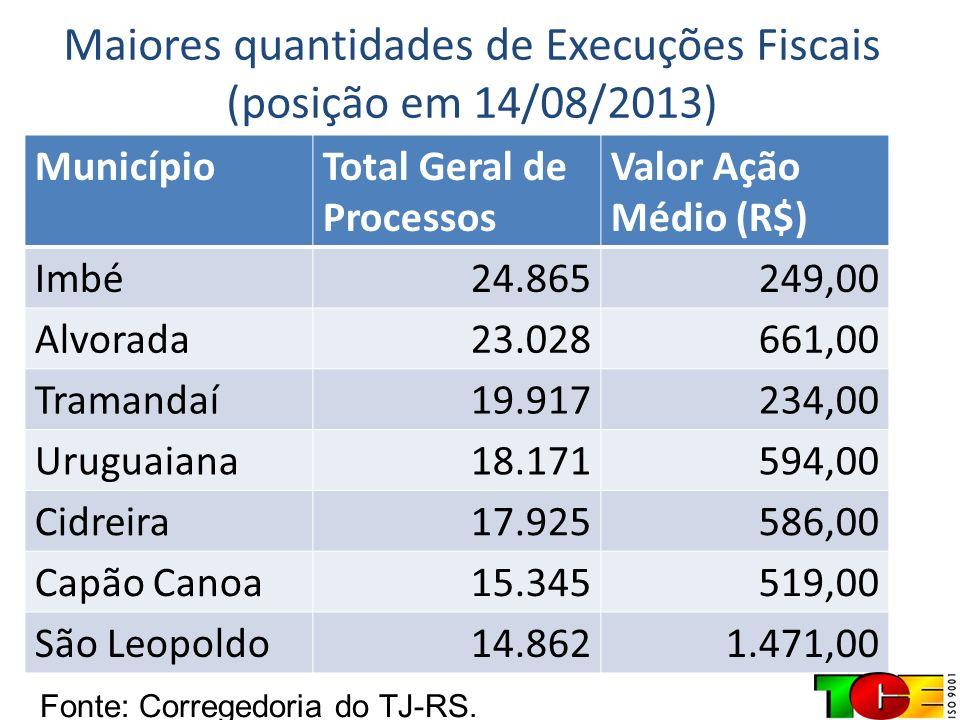 Maiores quantidades de Execuções Fiscais (posição em 14/08/2013) MunicípioTotal Geral de Processos Valor Ação Médio (R$) Imbé24.865249,00 Alvorada23.0