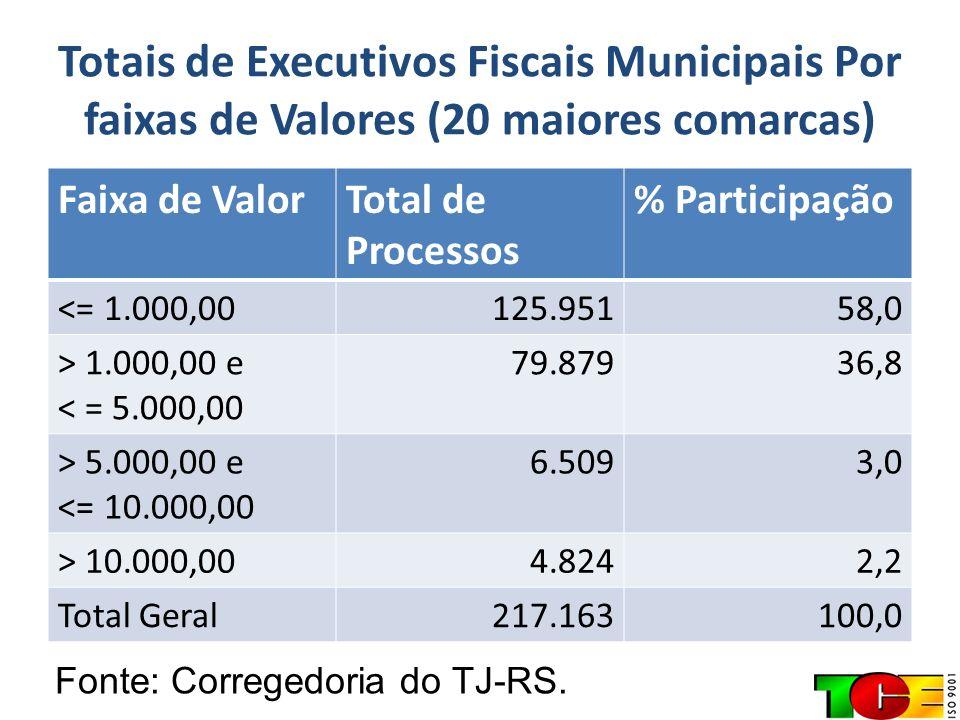 Totais de Executivos Fiscais Municipais Por faixas de Valores (20 maiores comarcas) Faixa de ValorTotal de Processos % Participação <= 1.000,00125.951