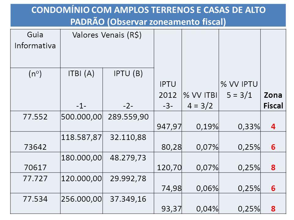 Guia Informativa Valores Venais (R$) IPTU 2012 -3- % VV ITBI 4 = 3/2 % VV IPTU 5 = 3/1 Zona Fiscal (n o )ITBI (A) -1- IPTU (B) -2- 77.552500.000,00289