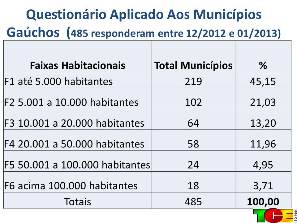 Questionário Aplicado Aos Municípios Gaúchos ( 485 responderam entre 12/2012 e 01/2013) Faixas HabitacionaisTotal Municípios% F1 até 5.000 habitantes2