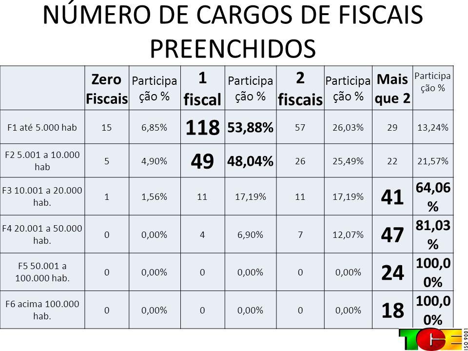 NÚMERO DE CARGOS DE FISCAIS PREENCHIDOS Zero Fiscais Participa ção % 1 fiscal Participa ção % 2 fiscais Participa ção % Mais que 2 Participa ção % F1