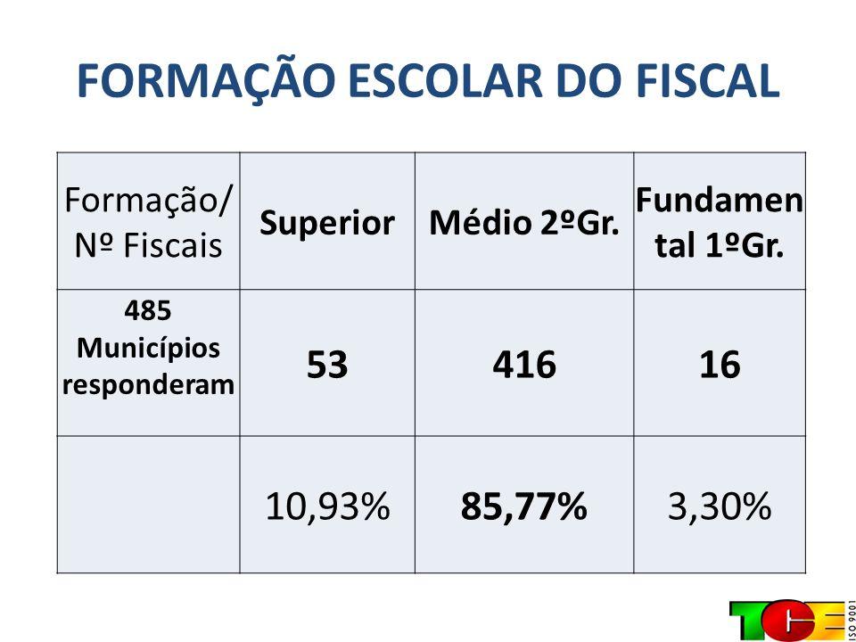 FISCAIS COM FORMAÇÃO SUPERIOR NÍVEL SUPERIOR QTDE.% Ciências Contábeis, Adm.