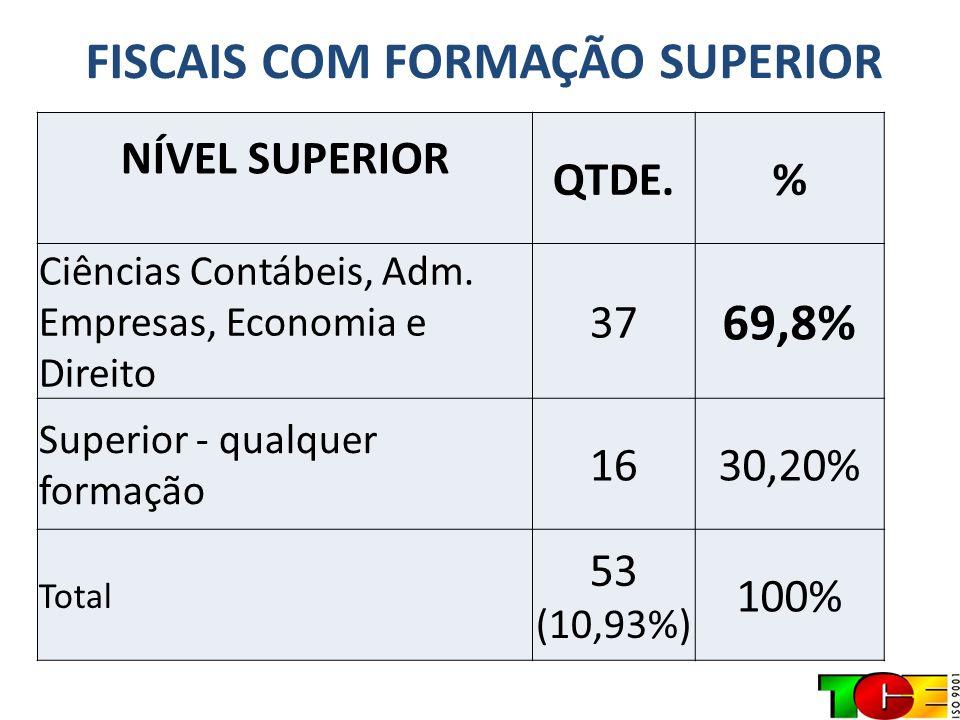 FISCAIS COM FORMAÇÃO SUPERIOR NÍVEL SUPERIOR QTDE.% Ciências Contábeis, Adm. Empresas, Economia e Direito 37 69,8% Superior - qualquer formação 1630,2