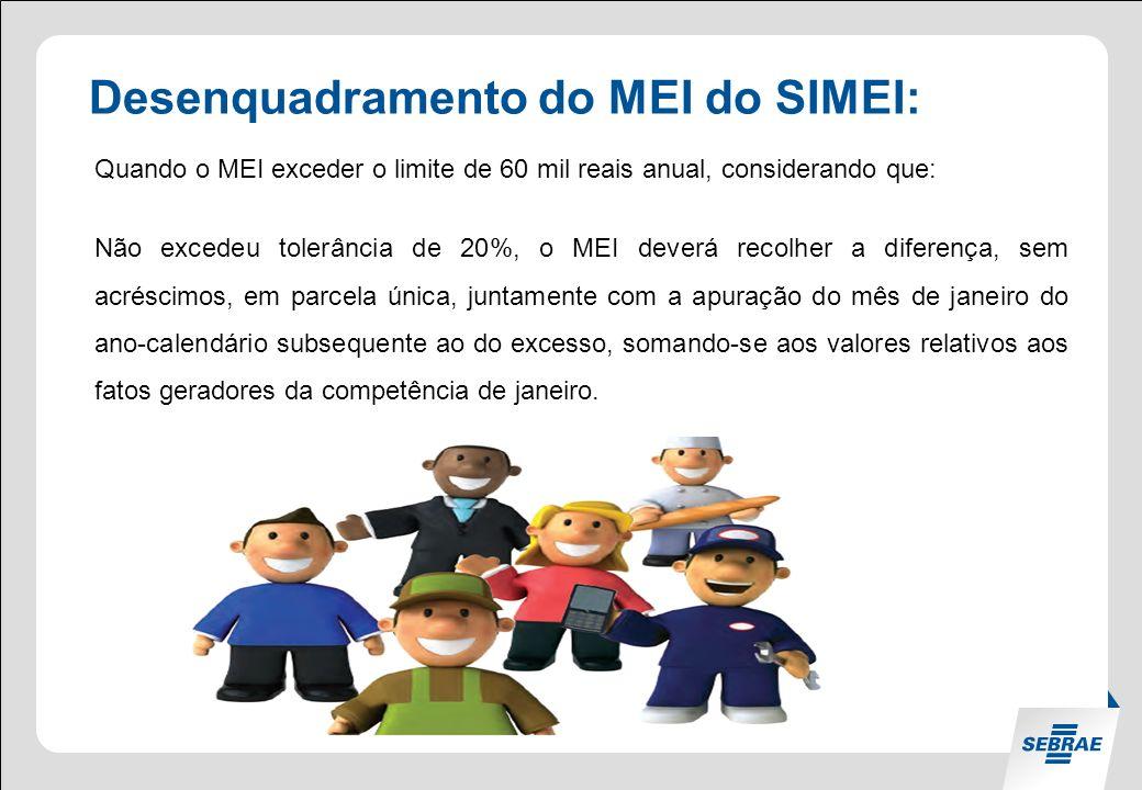 Percentual de MEIs no Brasil.