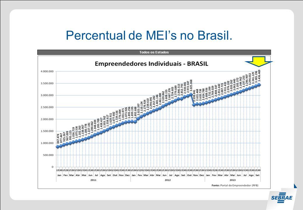 Percentual de MEIs no RS.