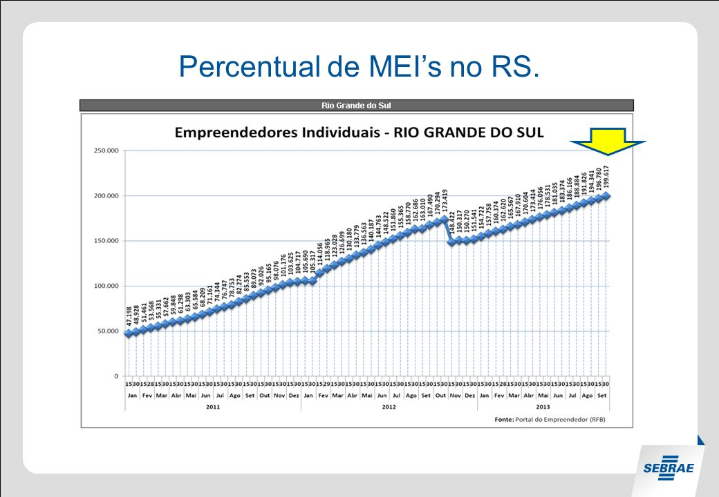 Percentual de MEIs no RS.
