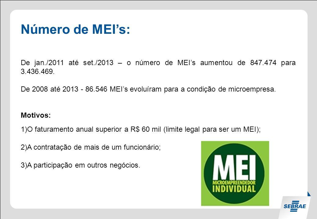 Número de MEIs: De jan./2011 até set./2013 – o número de MEIs aumentou de 847.474 para 3.436.469.