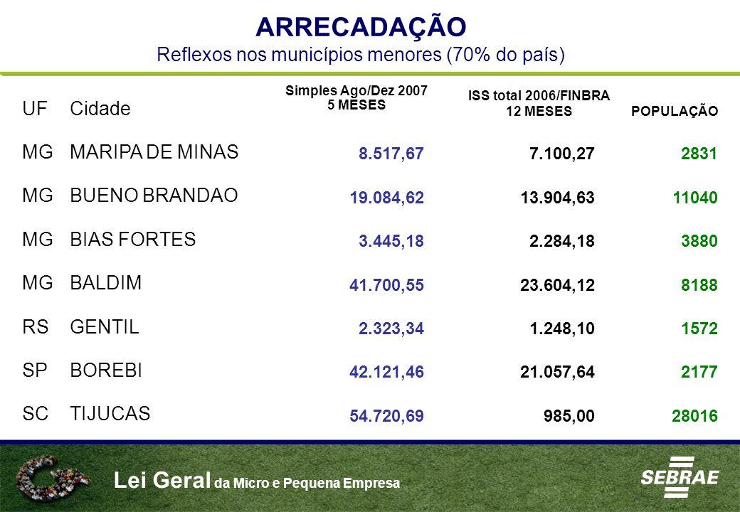 Lei Geral da Micro e Pequena Empresa ARRECADAÇÃO Reflexos nos municípios menores (70% do país) UFCidade Simples Ago/Dez 2007 5 MESES ISS total 2006/FI