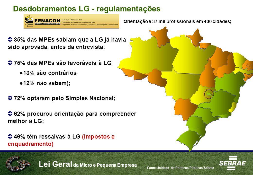 Lei Geral da Micro e Pequena Empresa Fonte:Unidade de Políticas Públicas/Sebrae Desdobramentos LG - regulamentações 85% das MPEs sabiam que a LG já ha