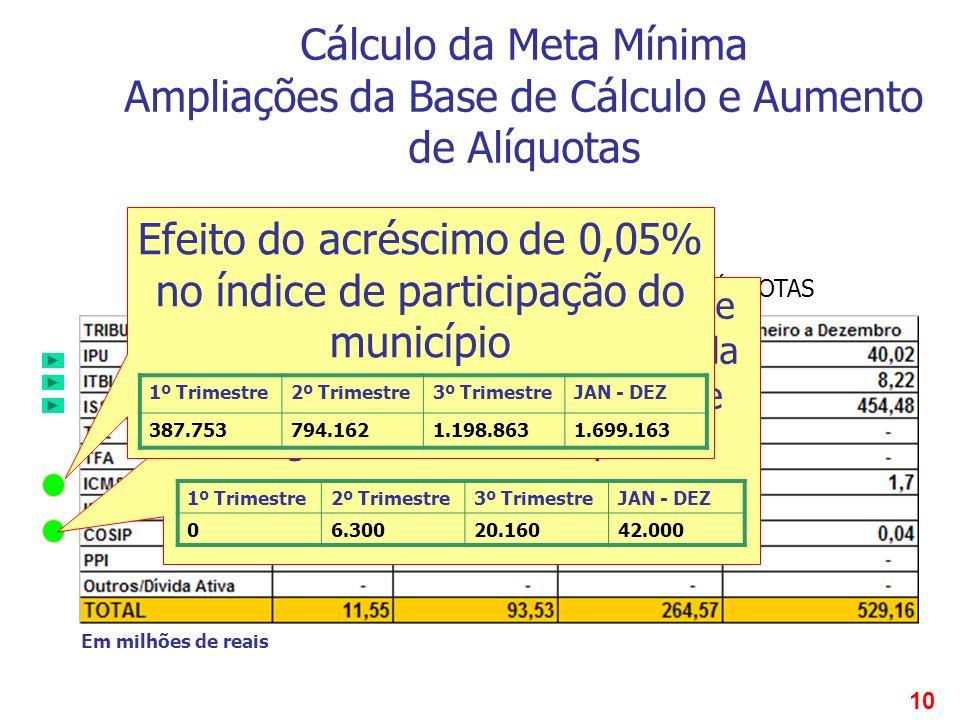 10 QUADRO 2 AMPLIAÇÃO DA BASE DE CÁLCULO E AUMENTO DE ALÍQUOTAS Cálculo da Meta Mínima Ampliações da Base de Cálculo e Aumento de Alíquotas Efeito da