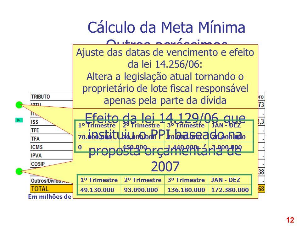 12 QUADRO 3 OUTROS ACRÉSCIMOS DECRETO 47.455/06 ARTIGO 39 I B Em milhões de reais Cálculo da Meta Mínima Outros acréscimos Ajuste das datas de vencime
