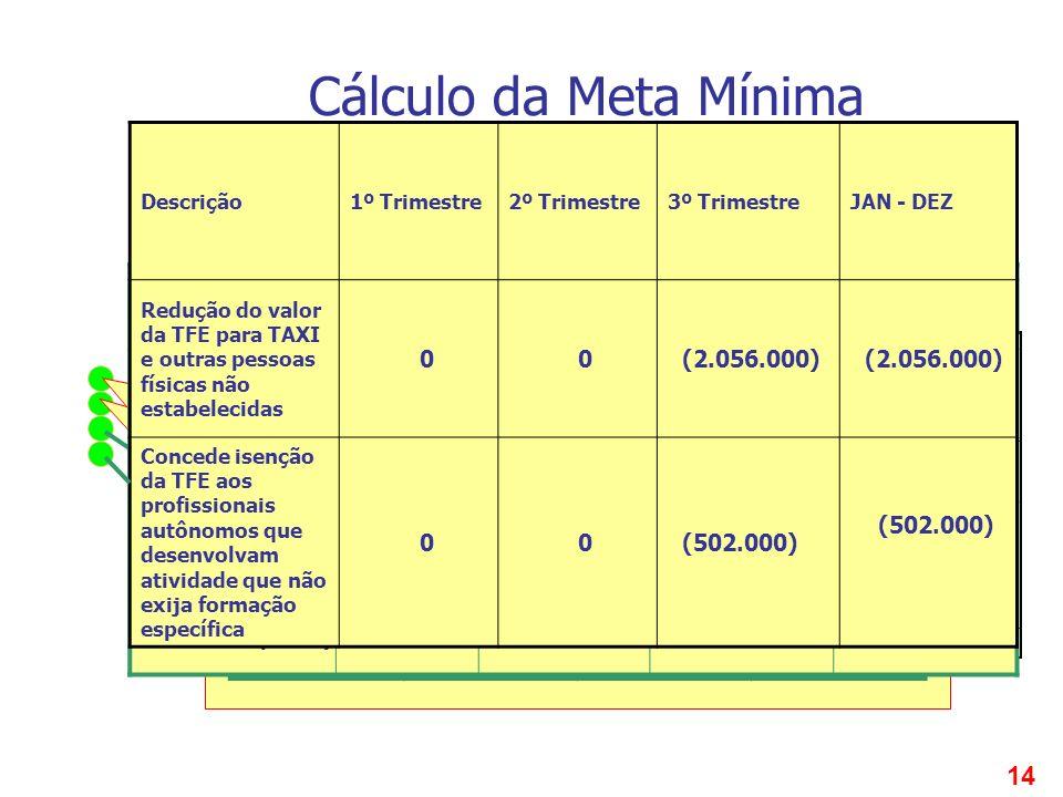 14 Cálculo da Meta Mínima Reflexos de Renúncia de Receitas Prevê a atualização monetária do valor do imóvel para a concessão da isenção do ITBI, atual
