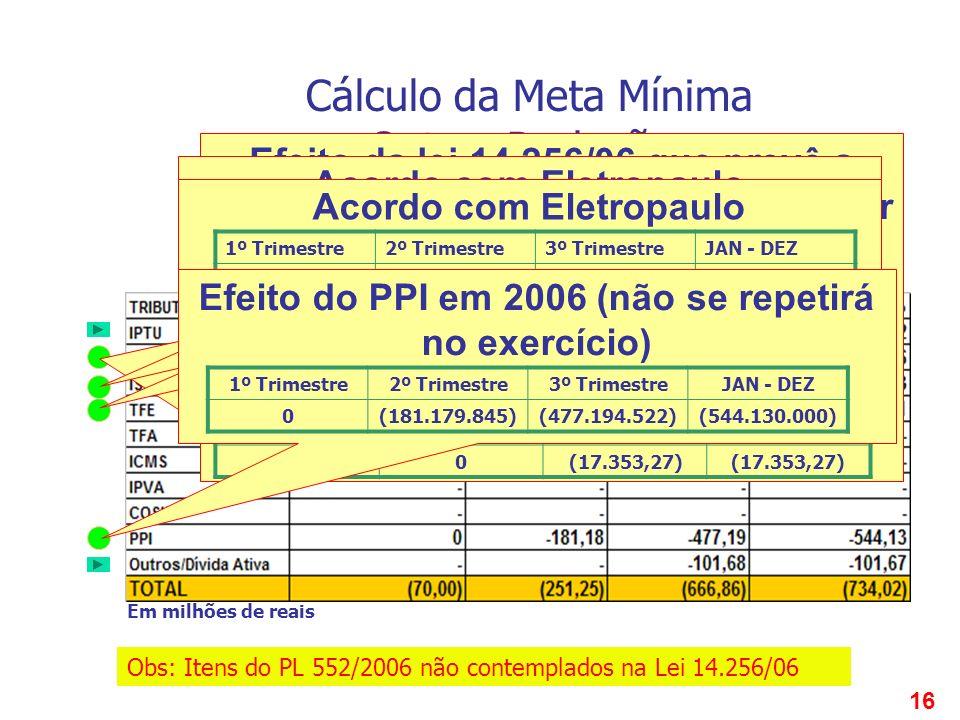 16 Cálculo da Meta Mínima Outras Deduções Efeito da lei 14.256/06 que prevê a possibilidade do contribuinte requerer avaliação especial do imóvel Acor