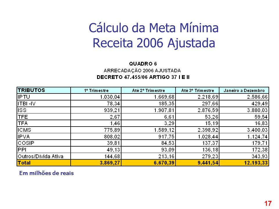 17 Cálculo da Meta Mínima Receita 2006 Ajustada Em milhões de reais