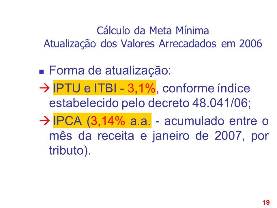 19 Cálculo da Meta Mínima Atualização dos Valores Arrecadados em 2006 Forma de atualização: IPTU e ITBI - 3,1%, conforme índice estabelecido pelo decr