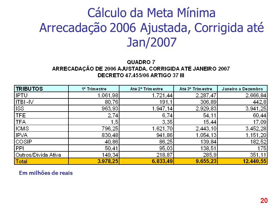 20 Cálculo da Meta Mínima Arrecadação 2006 Ajustada, Corrigida até Jan/2007 Em milhões de reais
