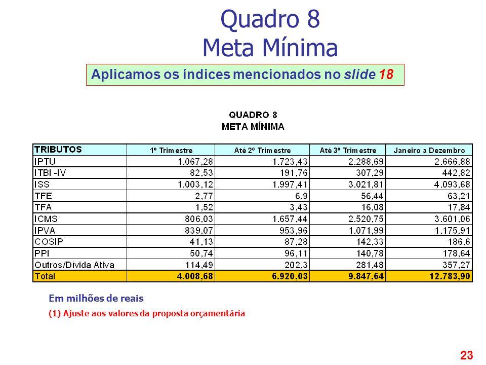 23 Quadro 8 Meta Mínima Aplicamos os índices mencionados no slide 18 Em milhões de reais (1) Ajuste aos valores da proposta orçamentária