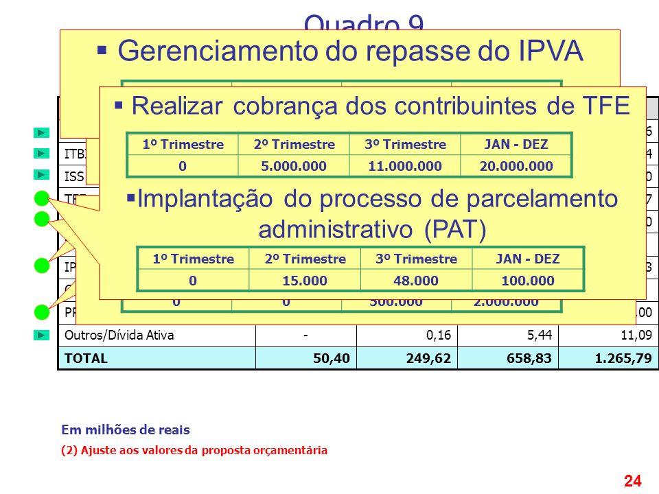 24 1.265,79658,83249,6250,40TOTAL 11,095,440,16-Outros/Dívida Ativa 180,00120,0060,00-PPI ----COSIP 81,7328,00--IPVA ----ICMS 2,000,50--TFA 34,1716,11