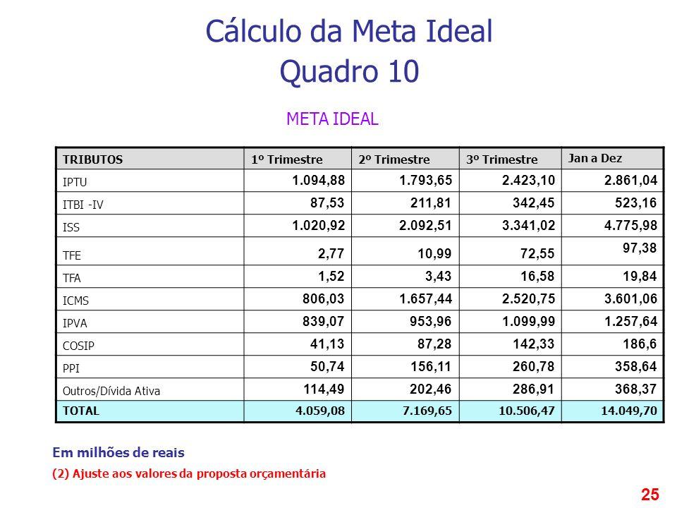25 Cálculo da Meta Ideal Quadro 10 TRIBUTOS1º Trimestre2º Trimestre3º Trimestre Jan a Dez IPTU 1.094,881.793,652.423,10 2.861,04 ITBI -IV 87,53211,813