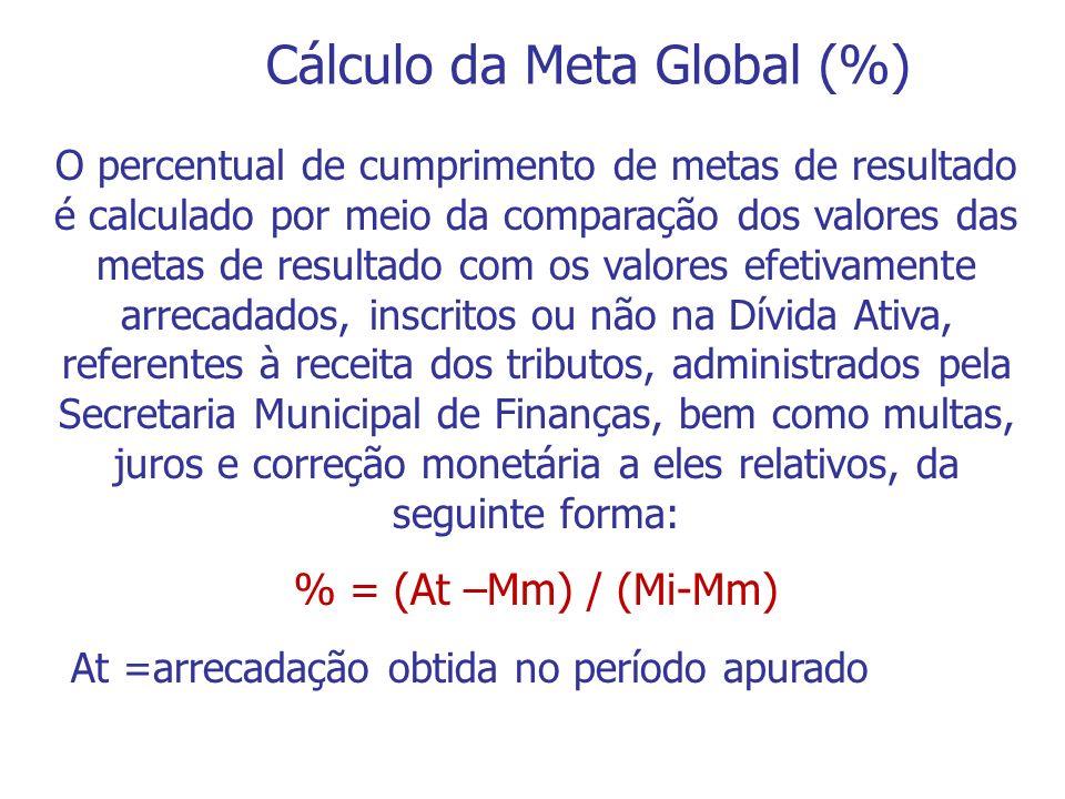O percentual de cumprimento de metas de resultado é calculado por meio da comparação dos valores das metas de resultado com os valores efetivamente ar