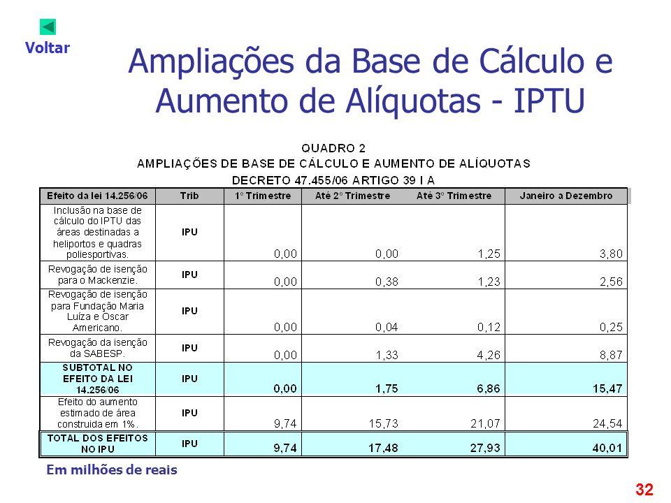 32 Ampliações da Base de Cálculo e Aumento de Alíquotas - IPTU Voltar Em milhões de reais