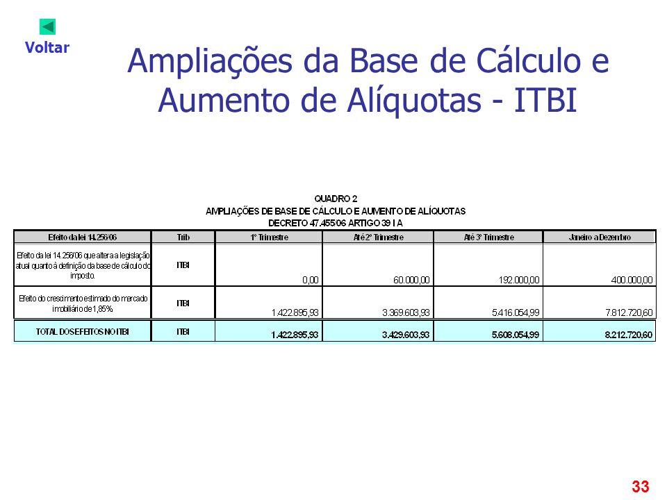 33 Ampliações da Base de Cálculo e Aumento de Alíquotas - ITBI Voltar