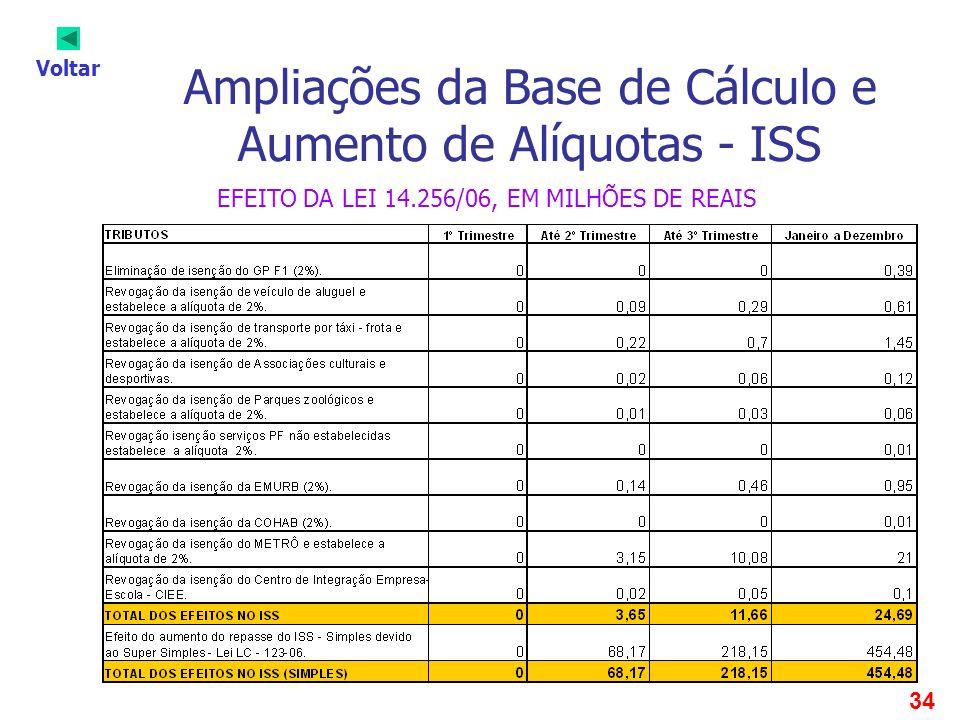 34 Ampliações da Base de Cálculo e Aumento de Alíquotas - ISS Voltar EFEITO DA LEI 14.256/06, EM MILHÕES DE REAIS