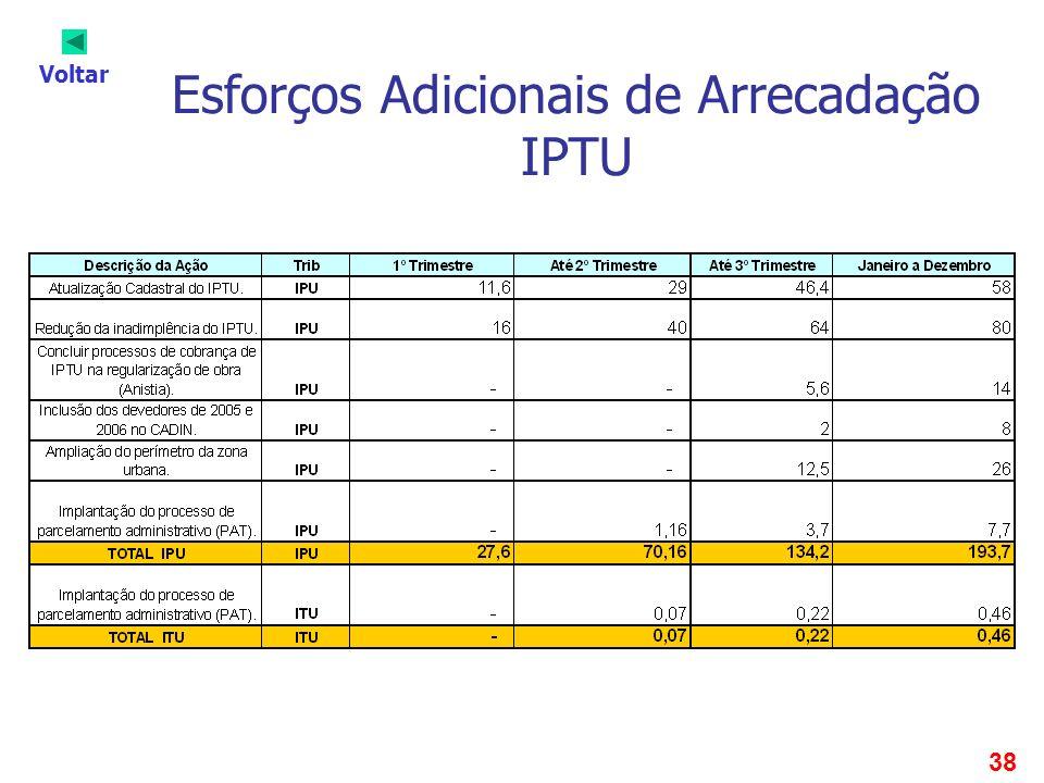 38 Esforços Adicionais de Arrecadação IPTU Voltar