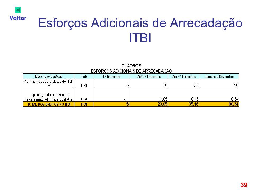 39 Esforços Adicionais de Arrecadação ITBI Voltar