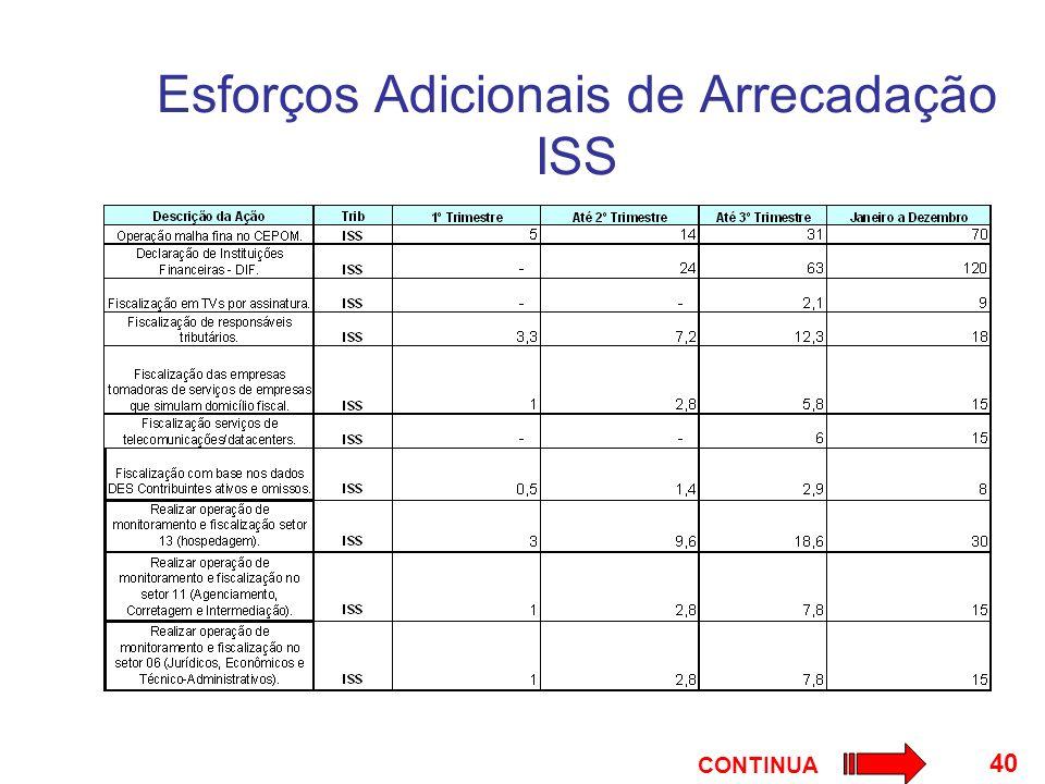 40 Esforços Adicionais de Arrecadação ISS CONTINUA