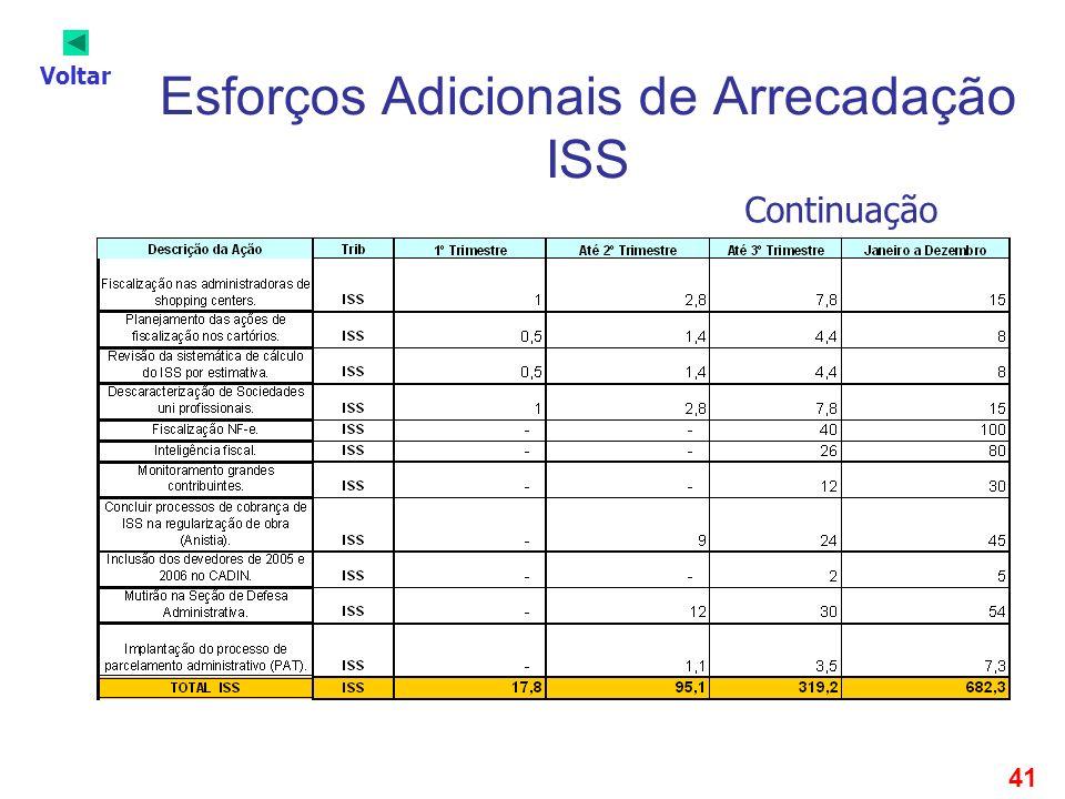 41 Esforços Adicionais de Arrecadação ISS Continuação Voltar