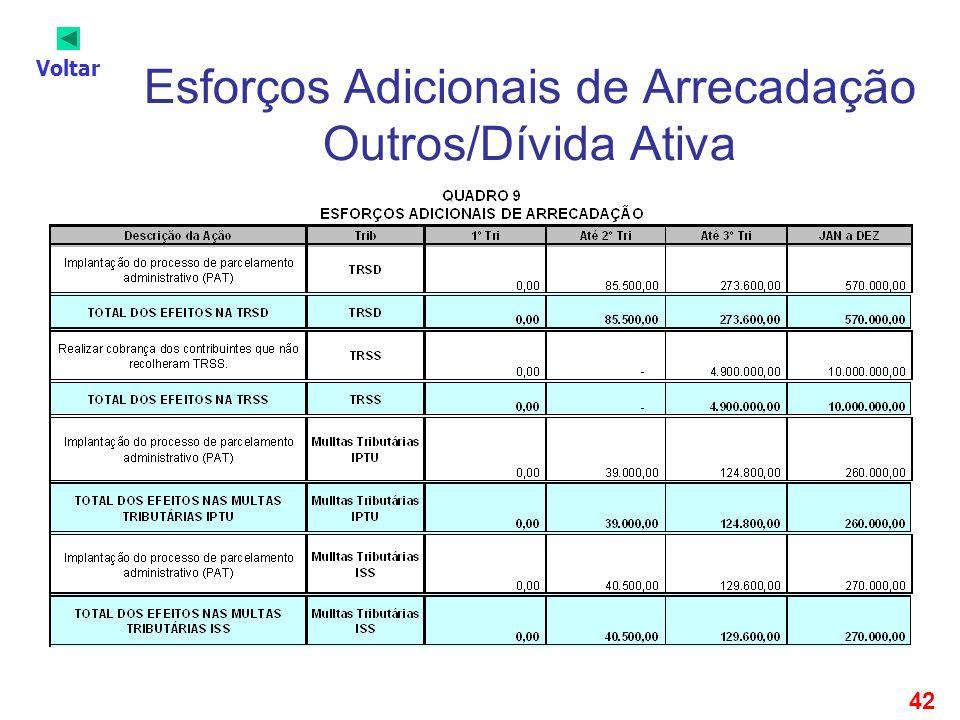 42 Esforços Adicionais de Arrecadação Outros/Dívida Ativa Voltar
