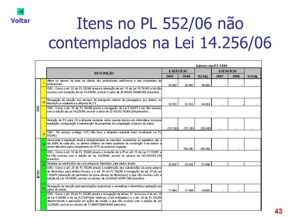 43 Itens no PL 552/06 não contemplados na Lei 14.256/06 Voltar